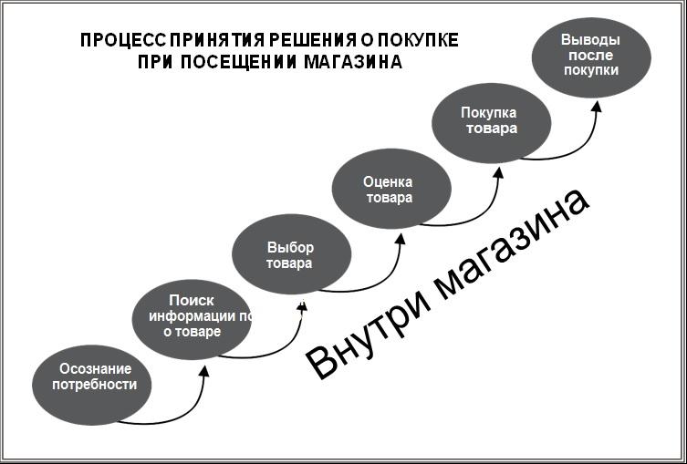 Ниже показана схема процесса